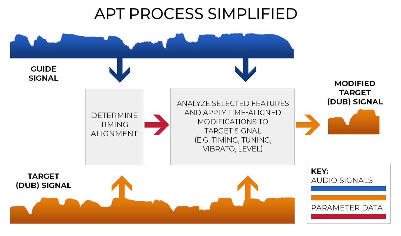 revoice pro apt process simplified