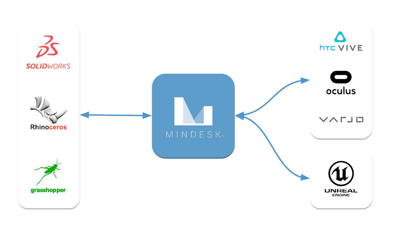 mindesk chart