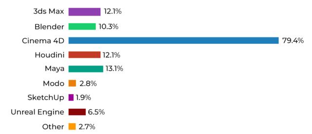 3d host bar graph